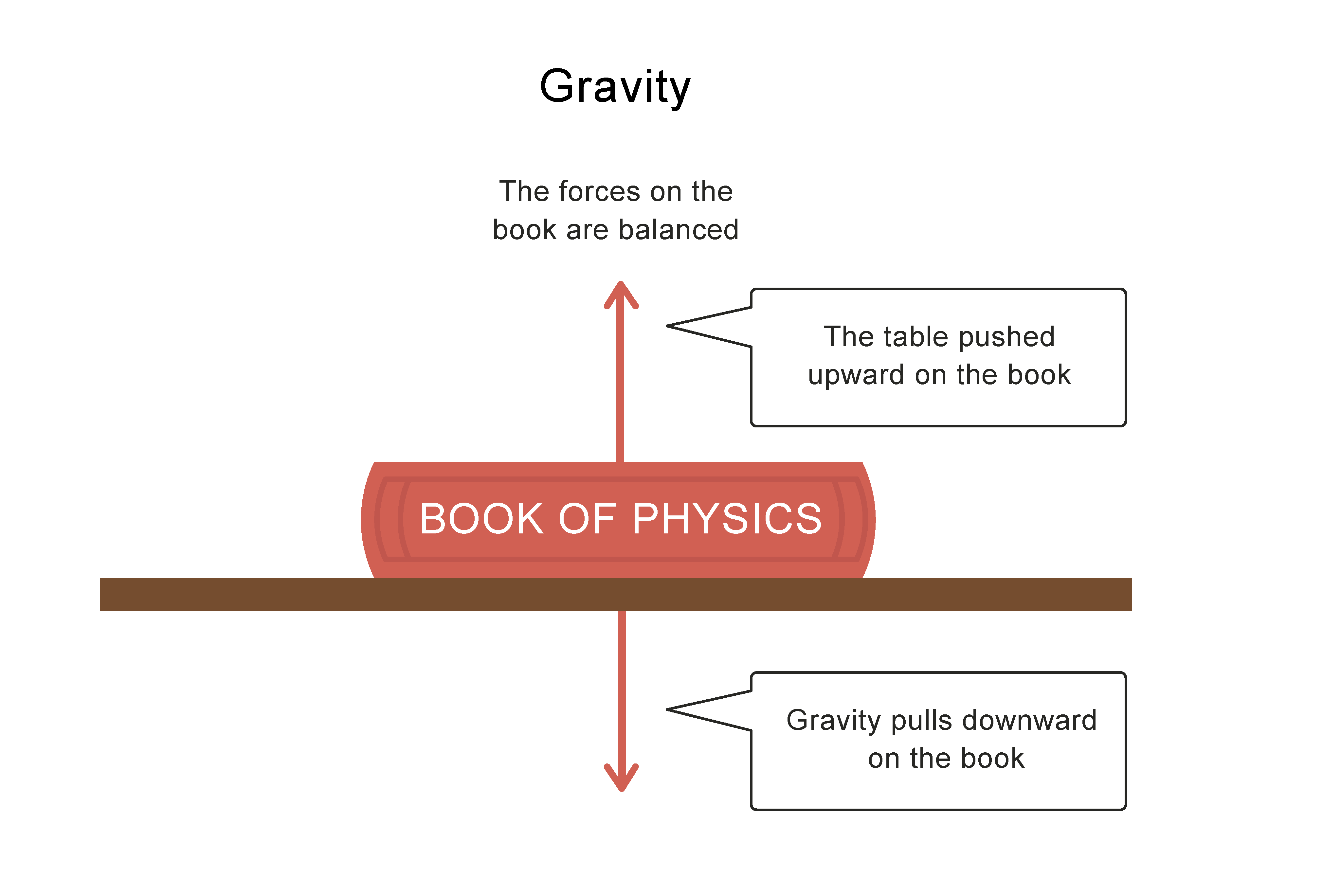 Gravity forces of book on table