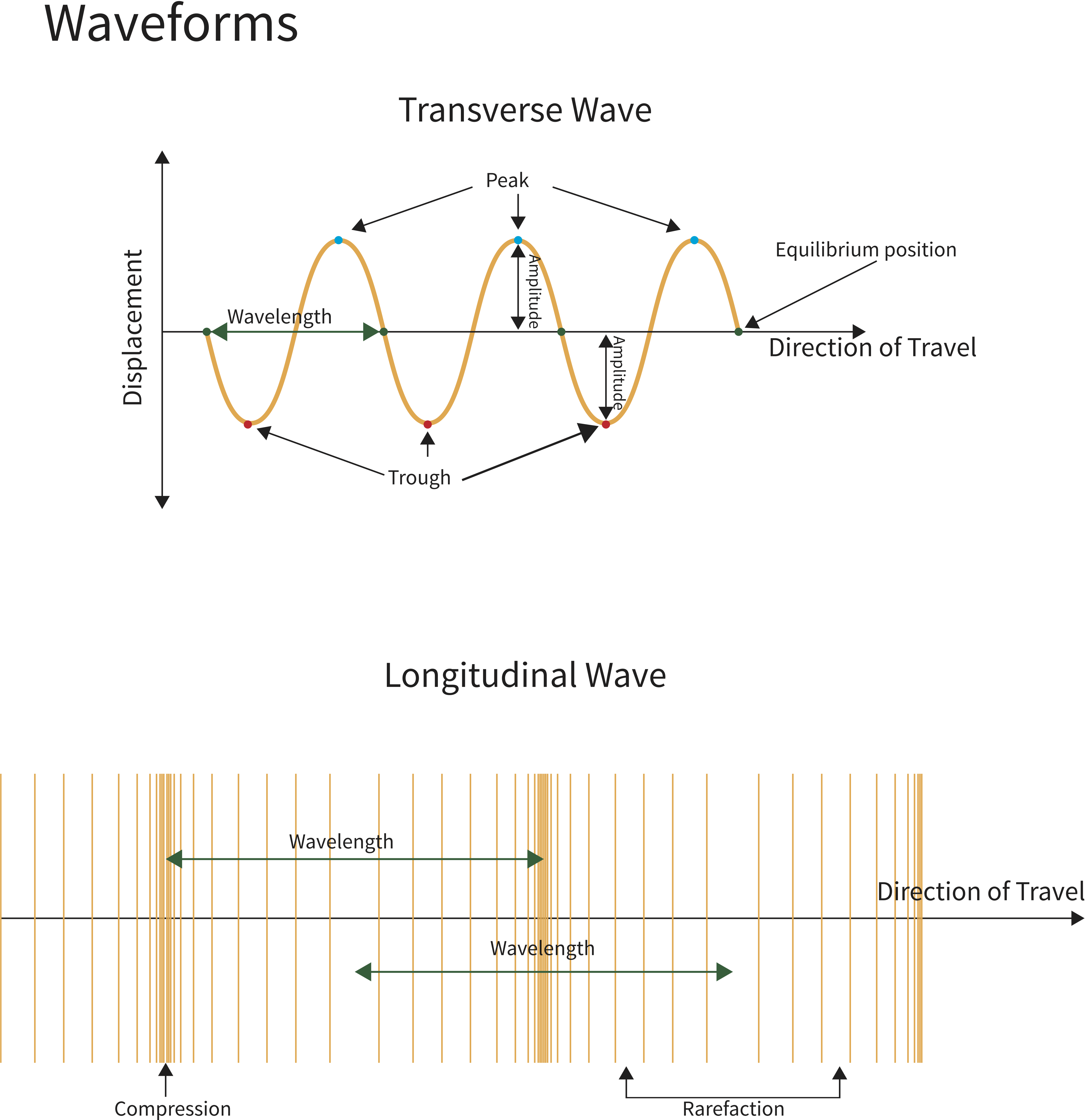 Water Waves Worksheet EdPlace – Wave Interference Worksheet
