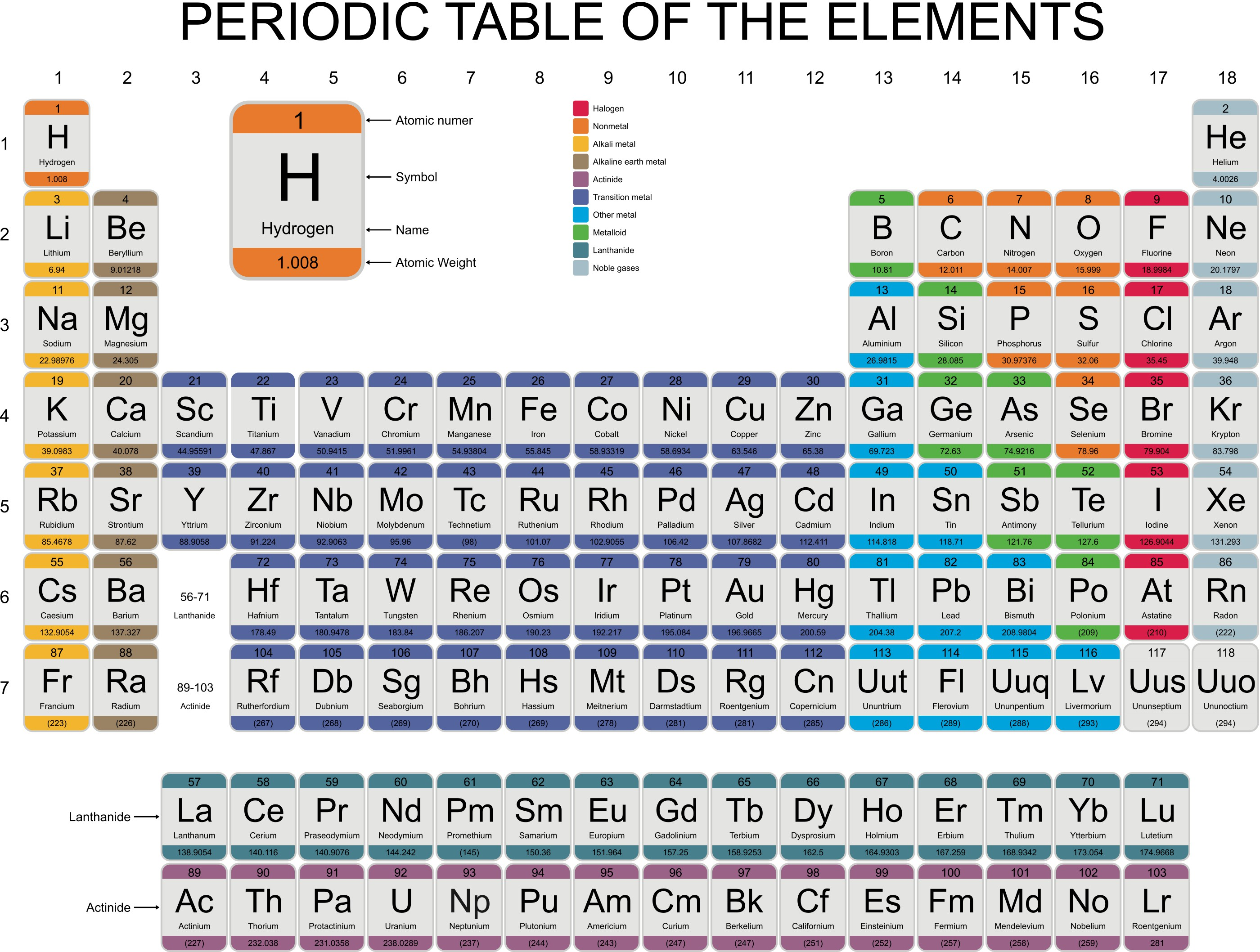 The periodic table reaction patterns worksheet edplace the periodic table is separated in horizontal rows called periods and vertical columns called groups urtaz Images