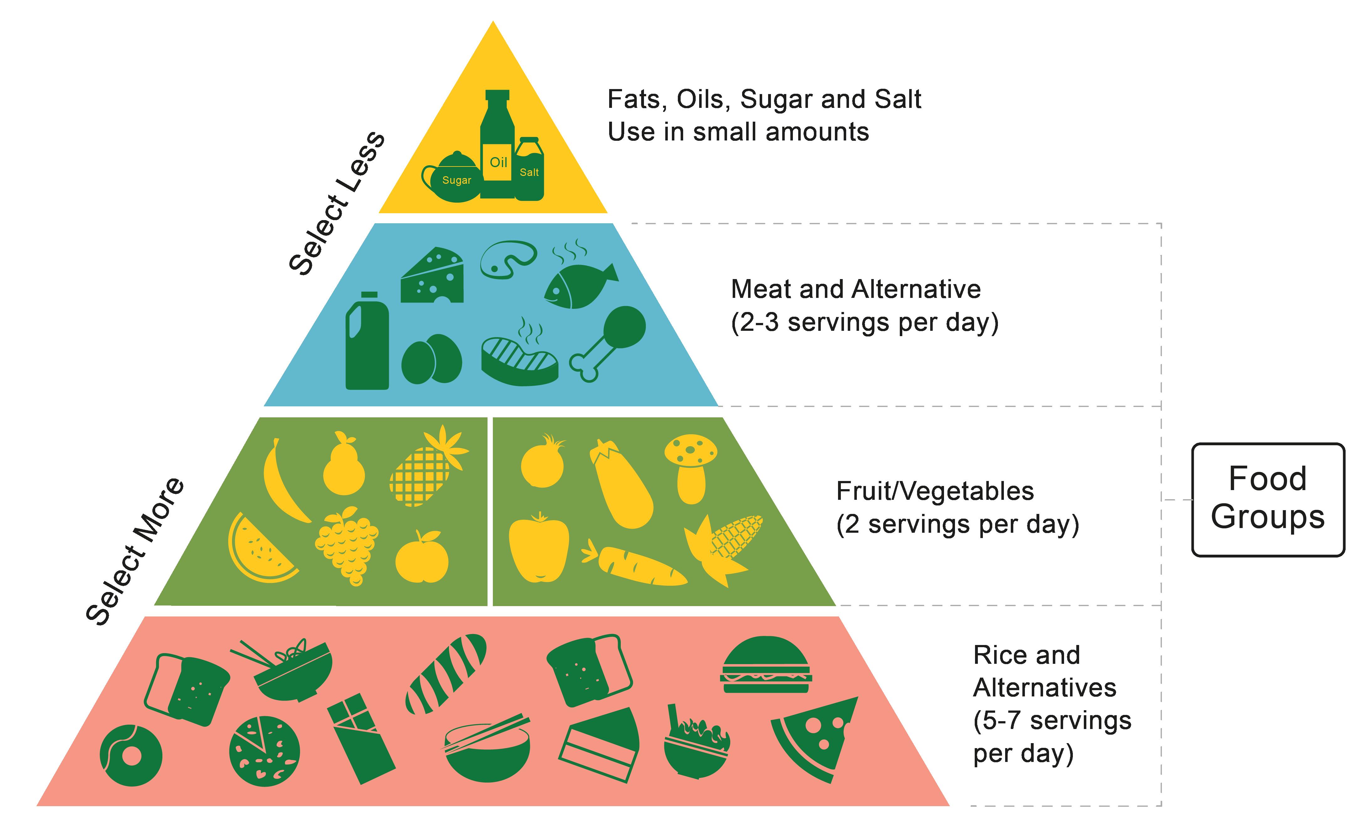 Healthy Living Worksheet EdPlace – Health Triangle Worksheet