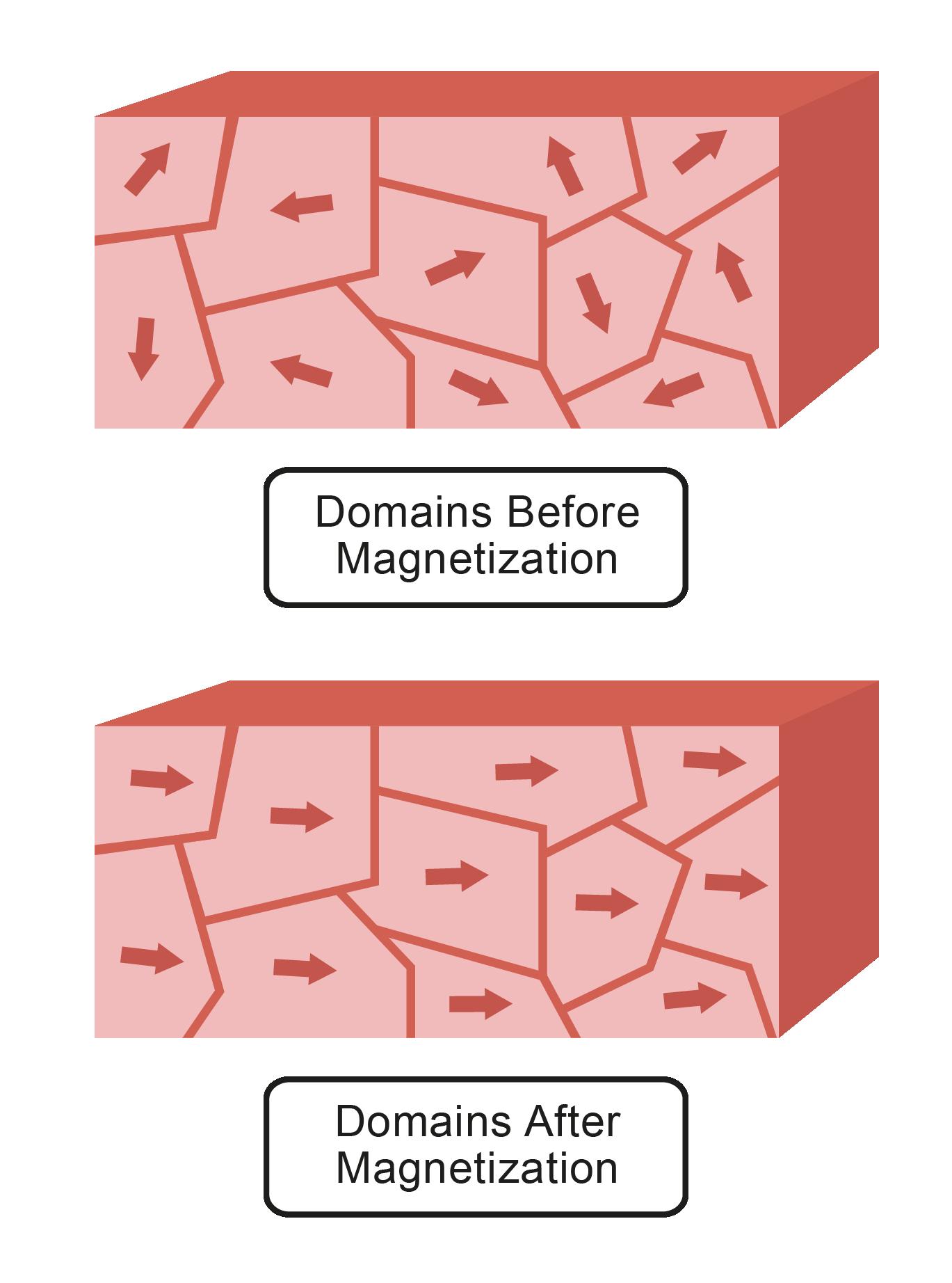 Exploring Magnetism Worksheet EdPlace – Magnetism Worksheet