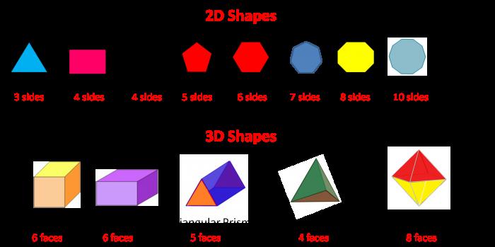 Placing Shapes in Order 1 Worksheet EdPlace – Solid Shapes Worksheets