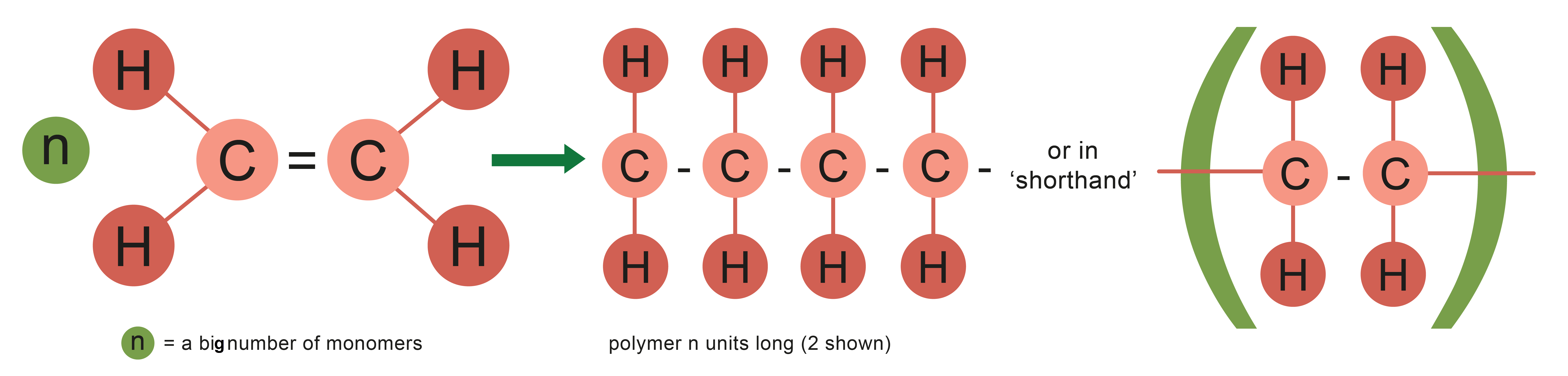 An image showing how an alkene is made into a long chain polymer.