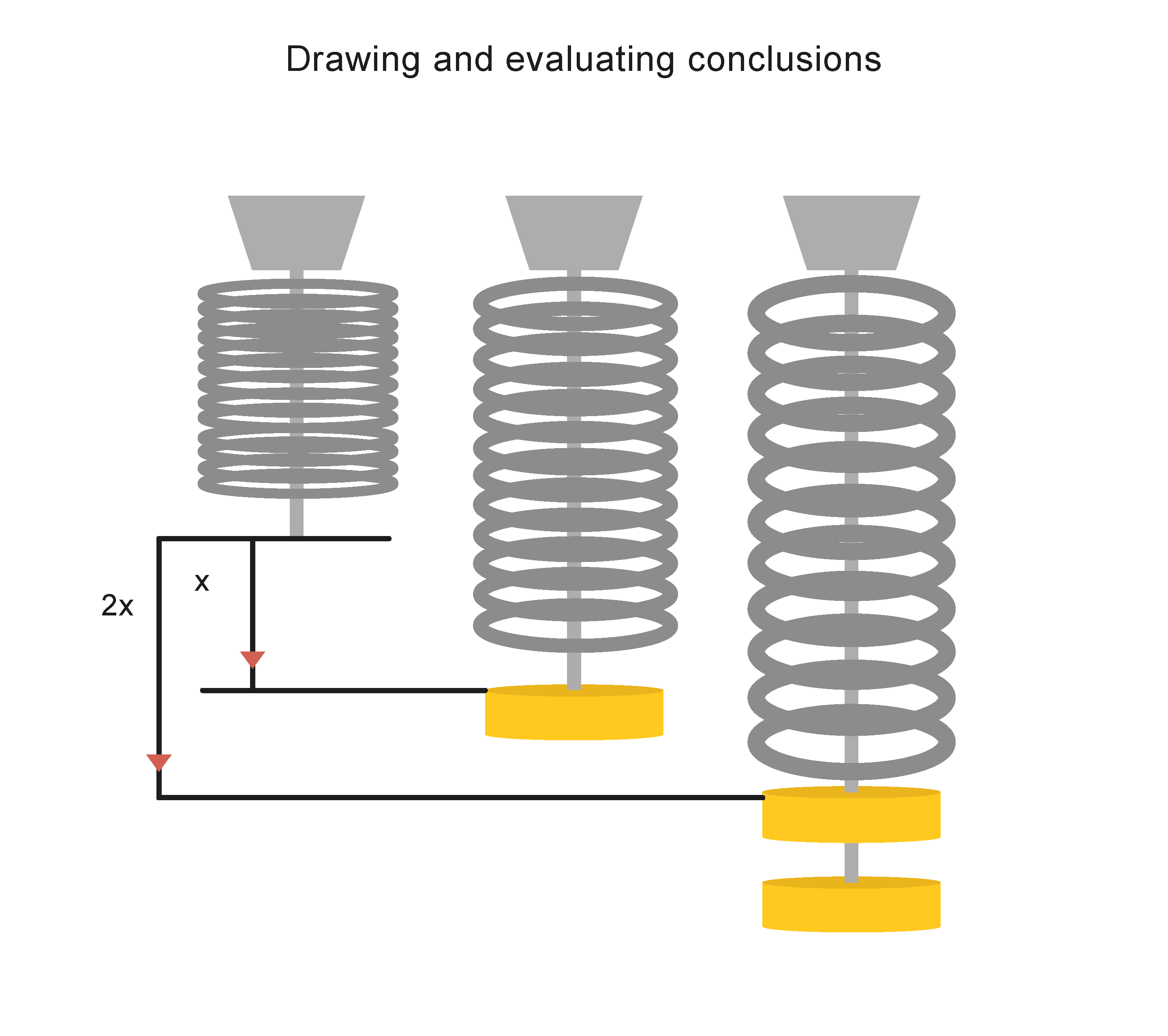 Image showing three springs. Spring 1 has no mass and is short. Spring 2 has 1 mass on it and has been extended. Spring three has 2 masses on it had been extended even further.
