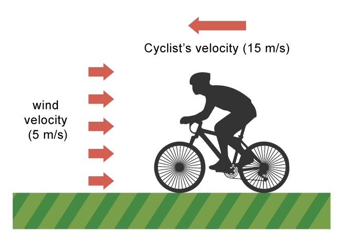 Relative motion - cyclist