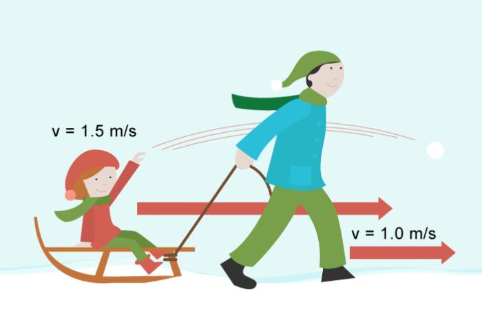 Relative motion - sledge