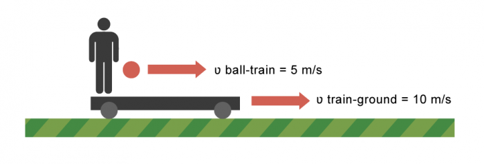 Relative motion of ball on train