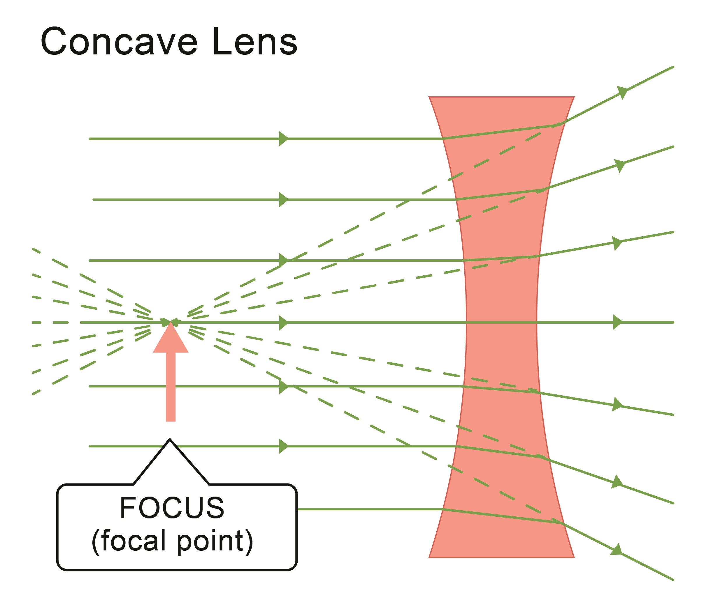 Concave lens refracting