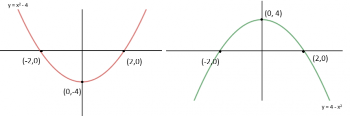 reflections in graphs