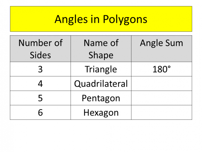 Table of polygons