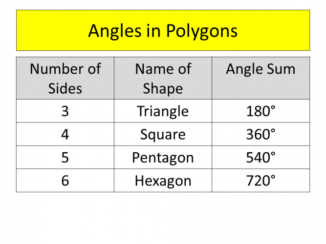 Angles in polygons table
