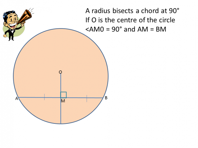 Diagram showing chords and radii
