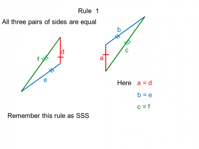 Rule 1 of congruence (SSS)