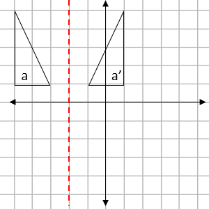 Four quadrant grid showing two triangles and a mirror line