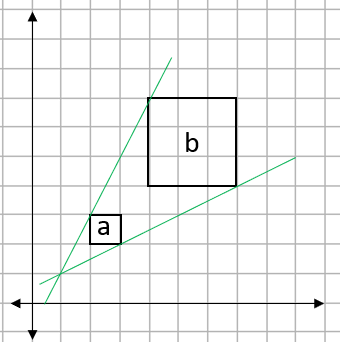 Grid showing two squares and lines connecting two pairs of corners