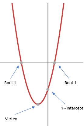 A quadratic graph