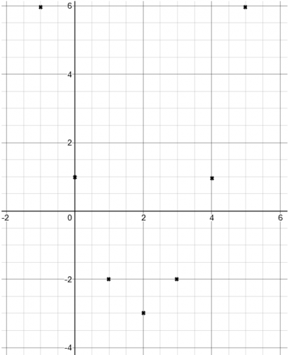 plotting points on a graph