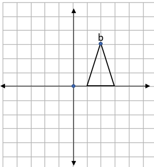Four quadrant grid showing a triangle with a point labelled b