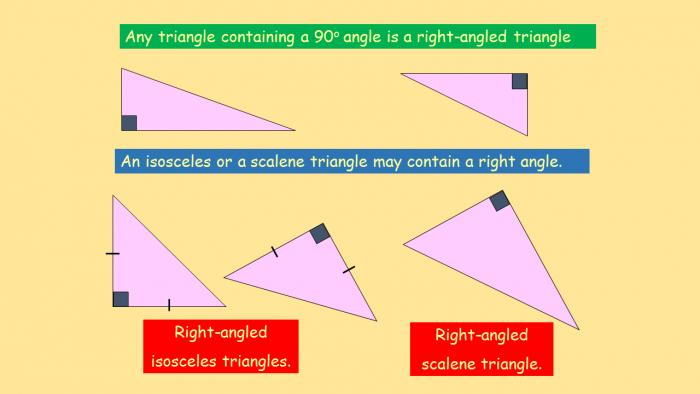 Diagram of positions of right angles in triangles