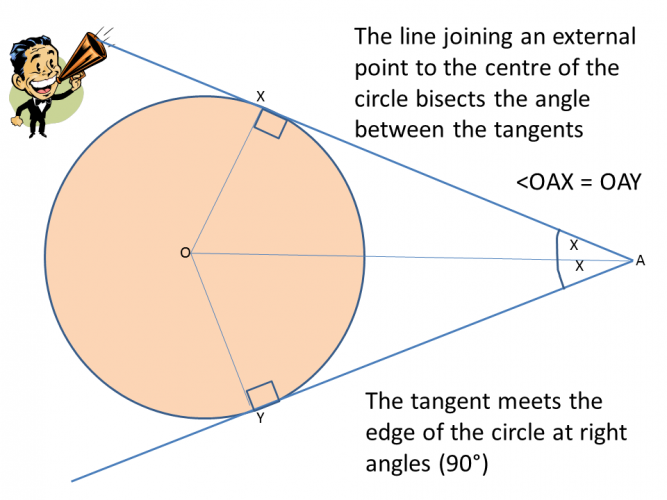 Tangents to a circle diagram 2