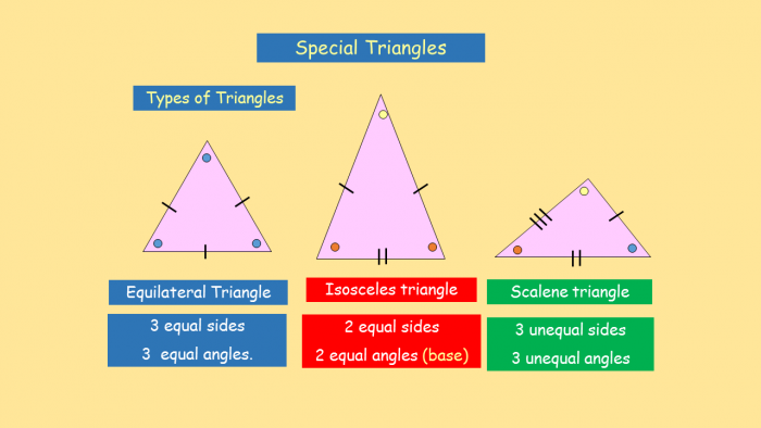 Diagram of special types of triangles