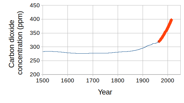 Graph of carbon dioxide levels