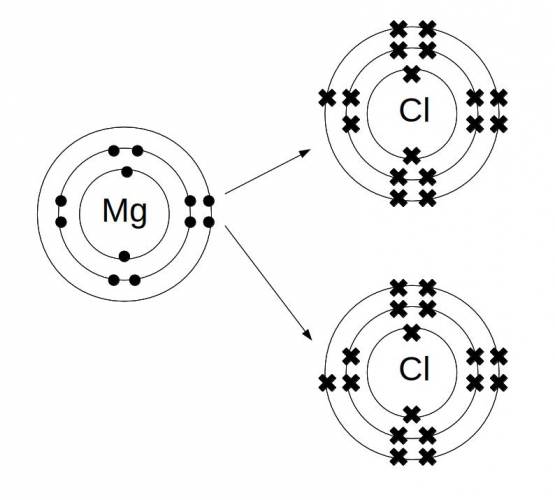 Dot and cross diagram for magnesium chloride