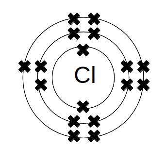 The electron structure of chlorine