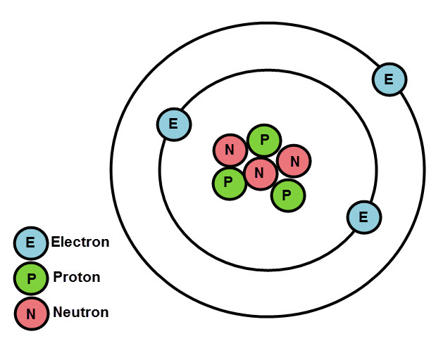 Atoms Of The Same Element Can Have Different Properties