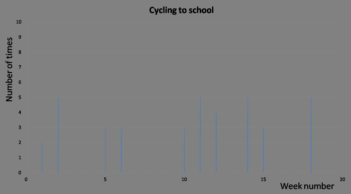 Bar-line chart