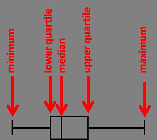 Box Plot Diagrams 1 Worksheet Edplace. Question 1 Of 10. Worksheet. Naming Pounds Worksheet Ks3 At Clickcart.co