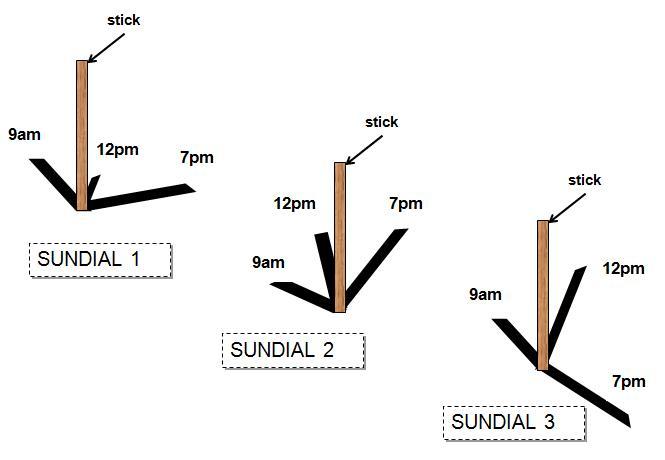 Sundials [pictures
