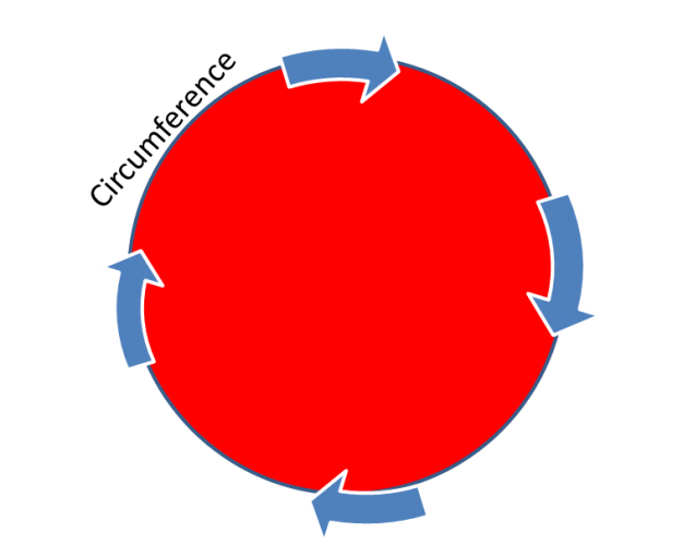 Diagram showing the circumference of a circle