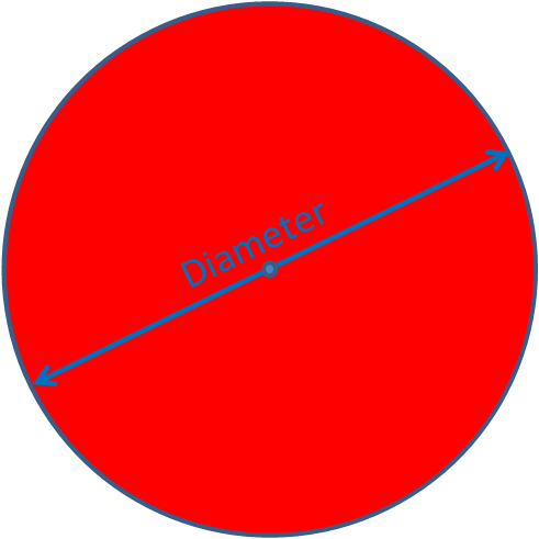 Diagram showing the diameter of a circle
