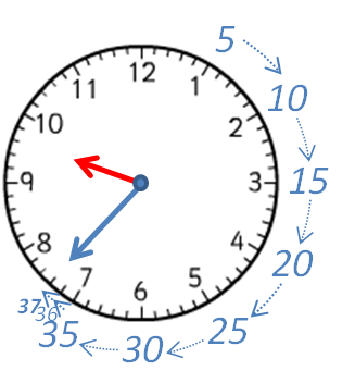 Clock showing intervals of 5