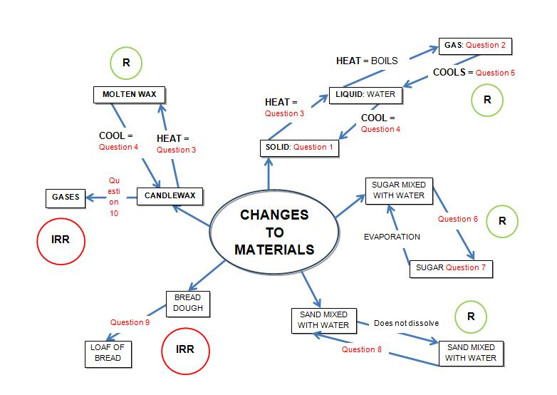 concept map of changing materials worksheet from edplace. Black Bedroom Furniture Sets. Home Design Ideas