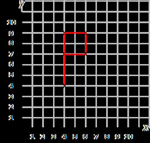 Coordinate points P
