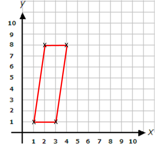 Parallelogram and coordinates