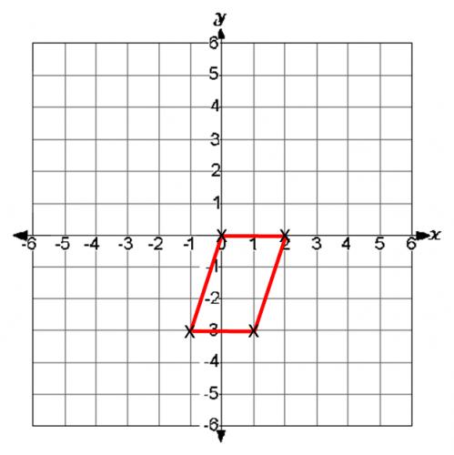Coordinates: Plotting Simple Shapes Worksheet - EdPlace