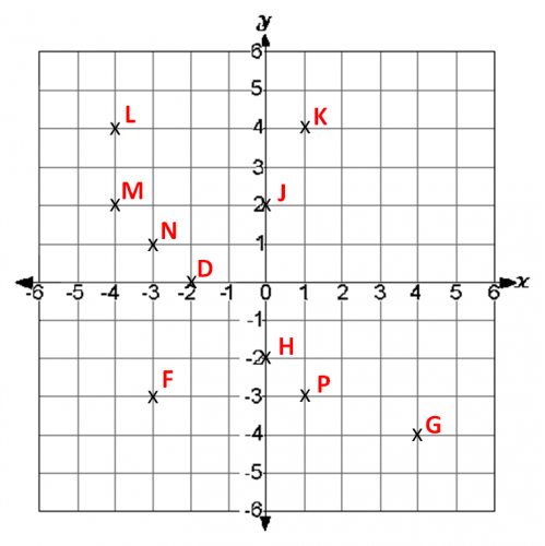 Coordinate grid with 4 quadrants