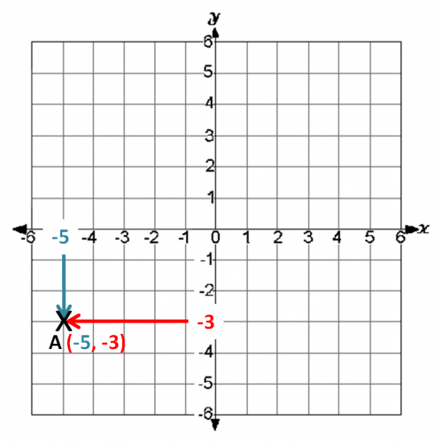 Coordinate grid 4 quadrants