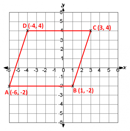 Coordinate grid parallelogram