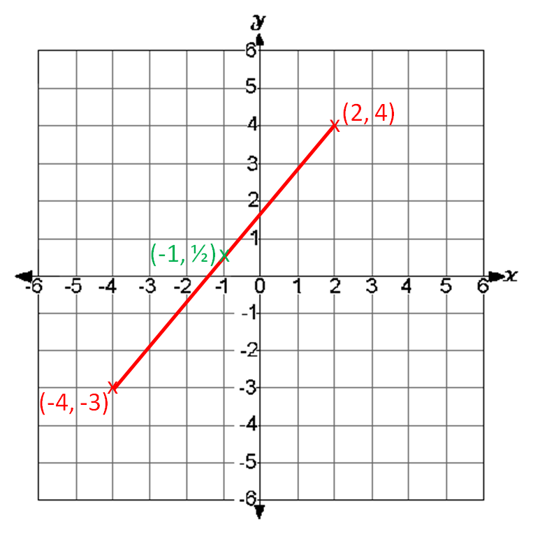 Finding The Coordinates Of The Midpoint Of A Line Segment Worksheet