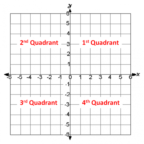 which quadrant worksheet edplace