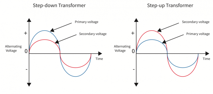 Step-up and step-down wave-forms for AC current.