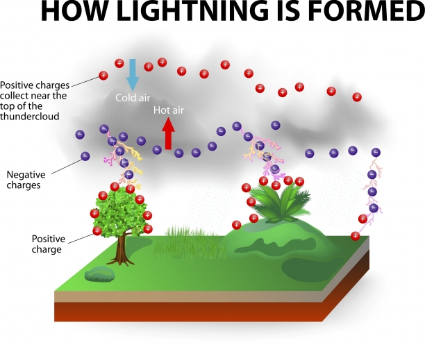 Image showing how lightning is created