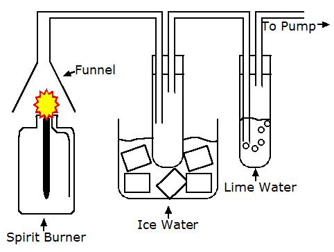 Apparatus to collect products of combustion