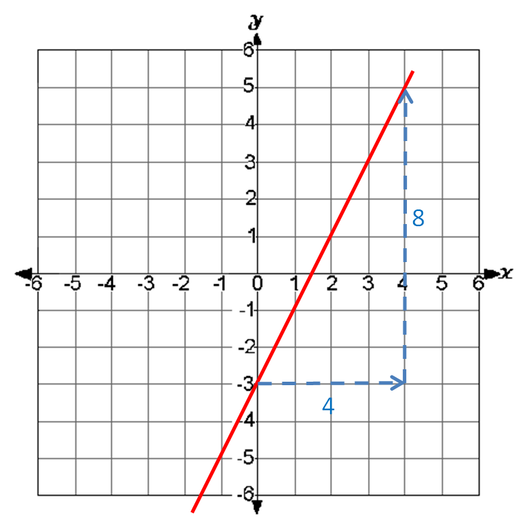 Which Graph Line? (2) Worksheet - EdPlace