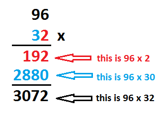 Long multiplication 96 x 32