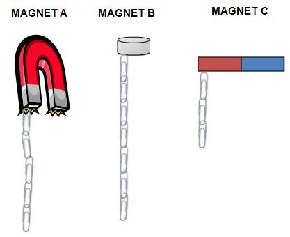 Magnets attracting paperclips